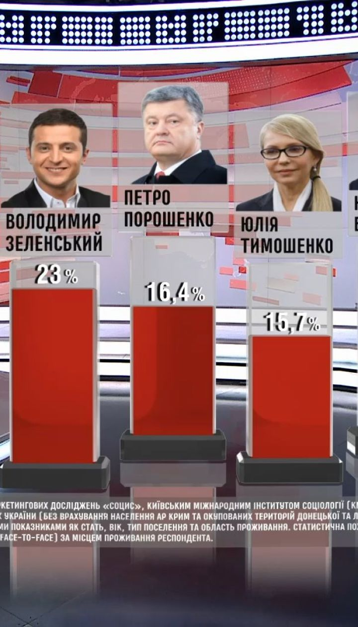 Владимир Зеленский вышел на первое место в президентском рейтинге
