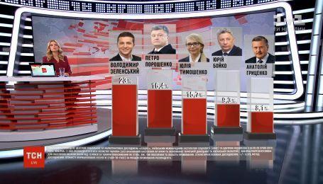 Володимир Зеленський вийшов на перше місце в президентському рейтингу