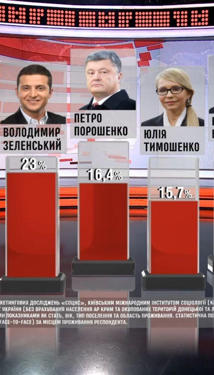 Владимир Зеленский вышел на первое место среди предвыборных вкусов украинцев