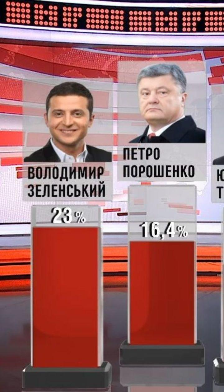Володимир Зеленський вийшов на перше місце серед передвиборчих смаків українців