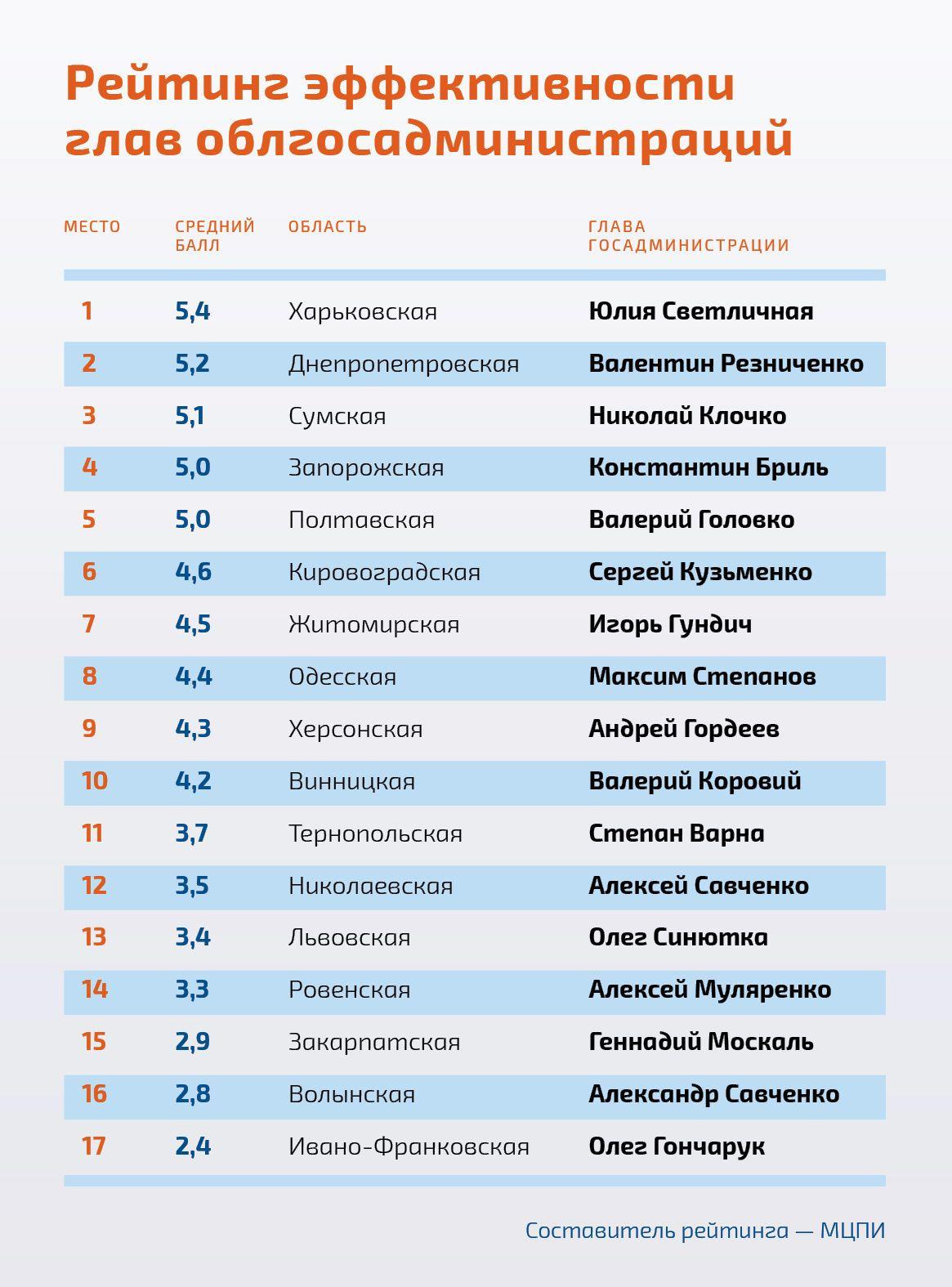 Юлия Светличная и Валентин Резниченко_рейтинг_реклама