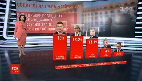 Социологические опросы подтвердили рост политической популярности Зеленского