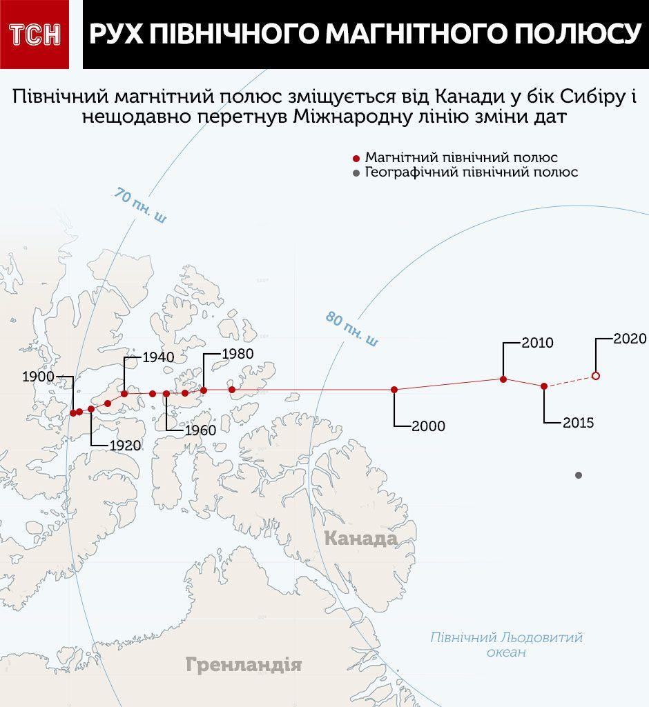 північний магнітний полюс інфографіка