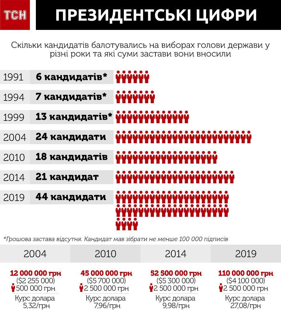 Вибори в Україні, застава, президенти, Інфографіка