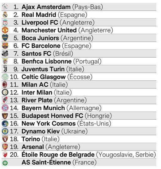 France Football  рейтинг міфічних клубів