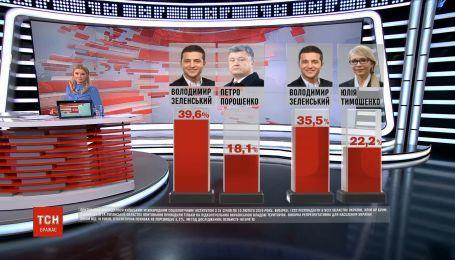 Володимир Зеленський покращив свої позиції у президентському рейтингу