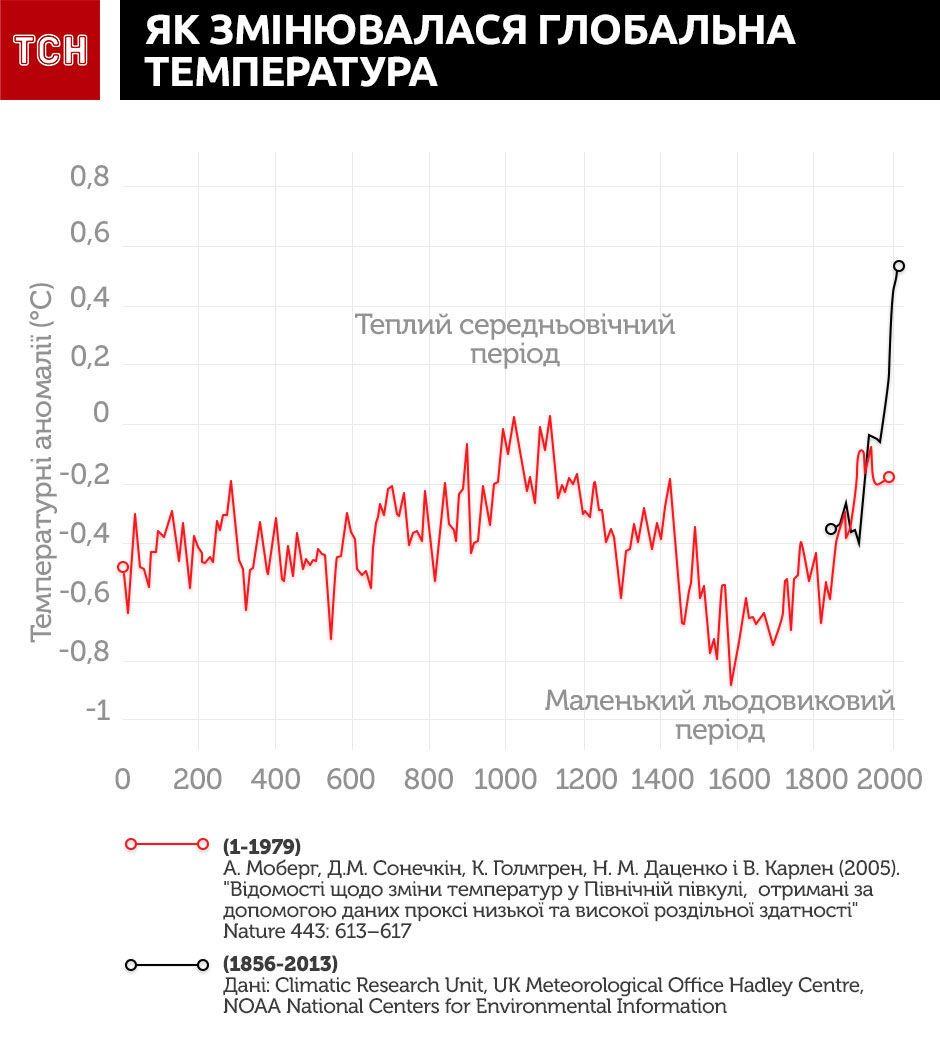 як змінювалася глобальна температура