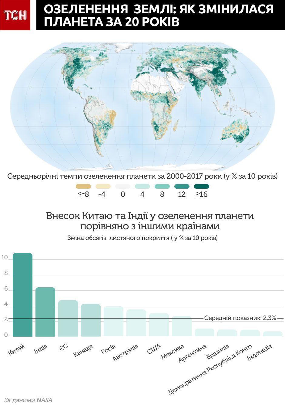 озеленення землі інфографіка, глобальне потепління