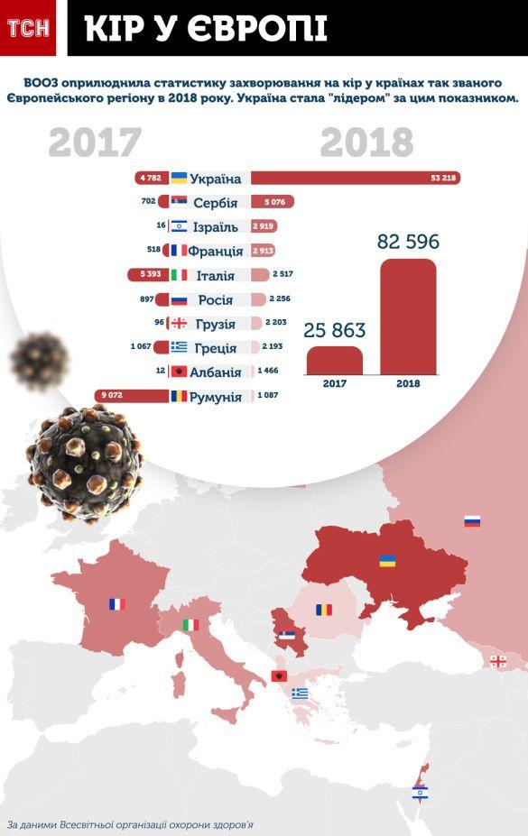 Кір, захворюваність у Європі, інфографіка