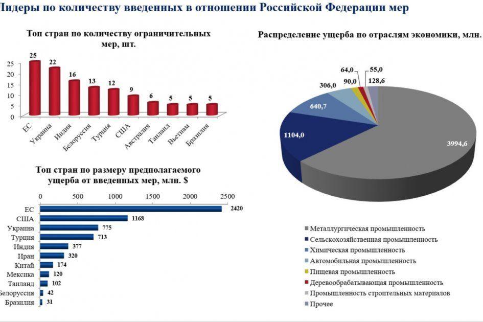 збитки Росії від санкцій