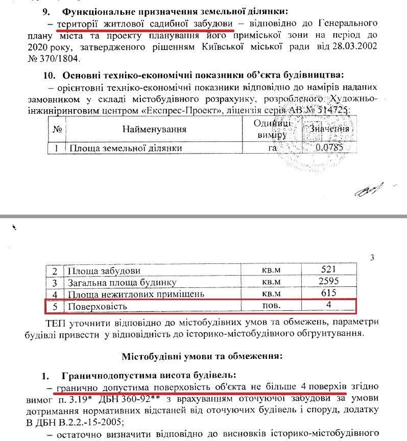 Ділянка Білозір у Києві_3