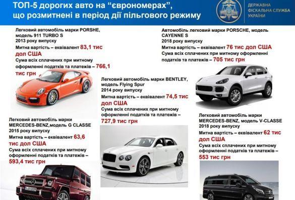 Найдорожчі Євробляхи від ДФС