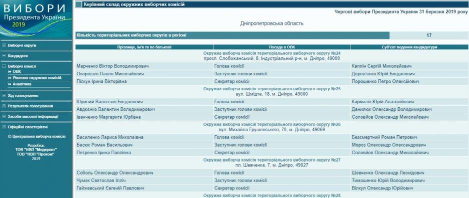 """У Дніпрі окружну виборчу комісію очолив прихильник """"руского міра"""""""