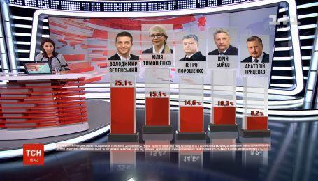 Владимир Зеленский остается лидером президентской гонки - опрос