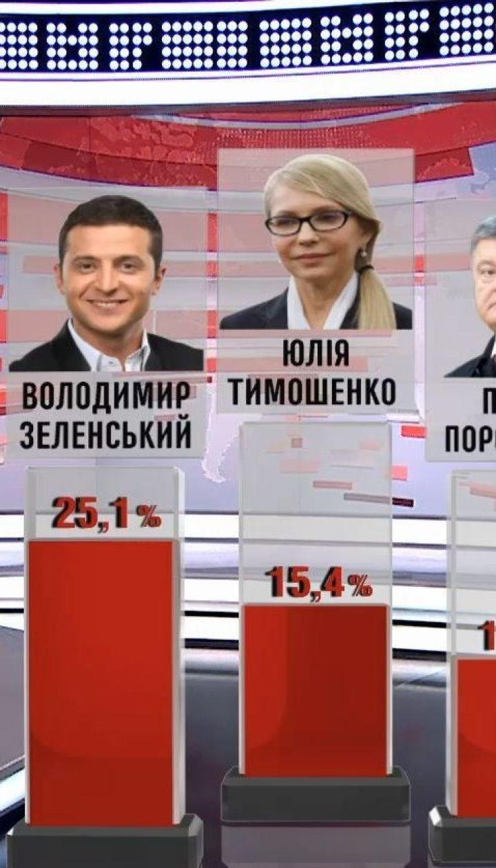 Володимир Зеленський залишається лідером президентських перегонів - опитування