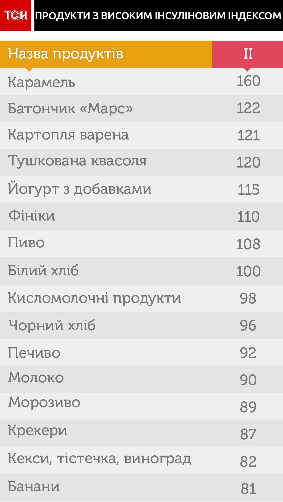 Таблиця, дієтолог, для блогів