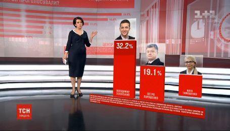 За даними опитувань трьох різних компаній, у президентських перегонах лідирує Зеленський