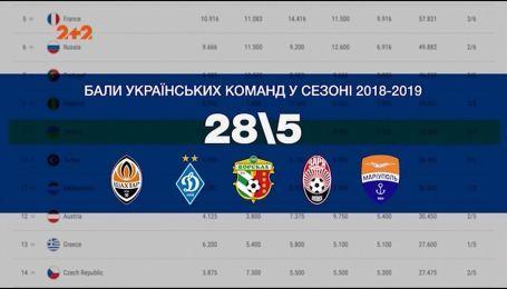 Как рейтинг футбольных ассоциаций УЕФА влияет на судьбу украинских клубов в еврокубках