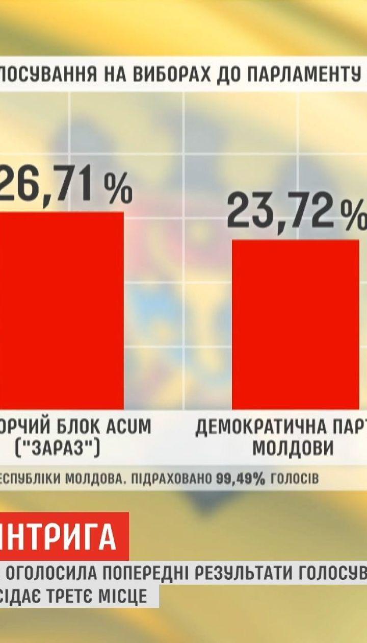 Пророссийские силы проиграли выборы в парламенте Молдовы