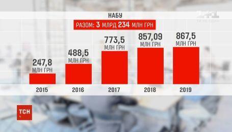ТСН підрахувала, скільки грошей пішло на утримання антикорупційних органів за 4 роки