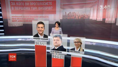 Украинцы назвали самую желанную пару кандидатов второго тура - опрос