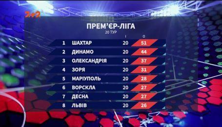 Чемпионат Украины: итоги 20 тура и анонс следующих матчей