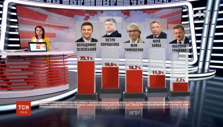 Володимир Зеленський продовжує очолювати рейтинги - опитування