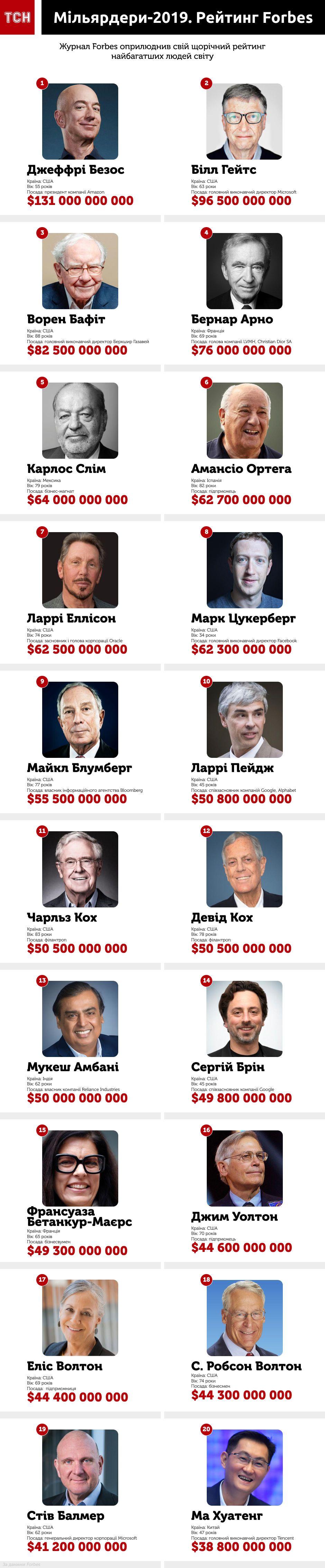 Рейтинг найбагатших людей світу Forbes 2019