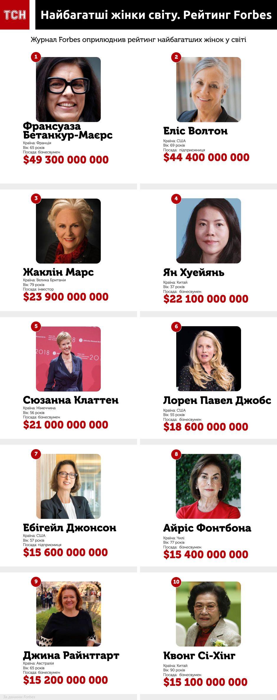 Найбагатші жінки 2019, інфографіка