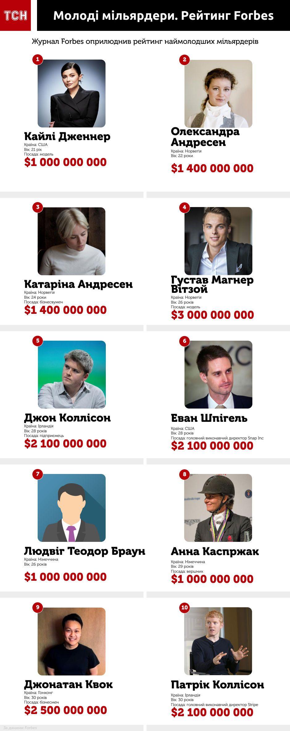 Наймолодші мільярдери, Forbes, Інфографіка