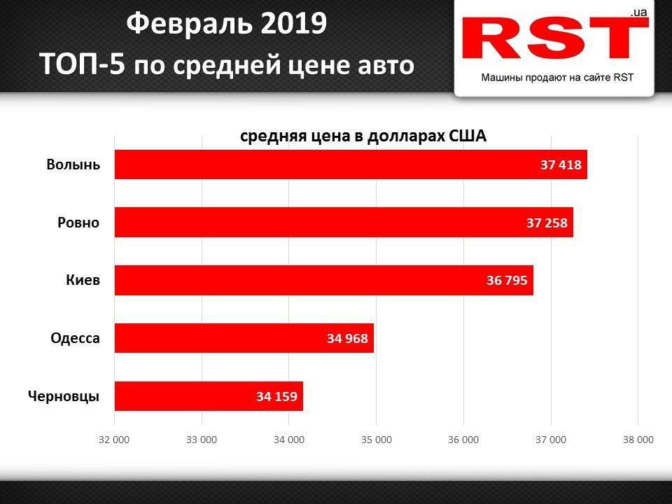 Рейтинг за лютий_1