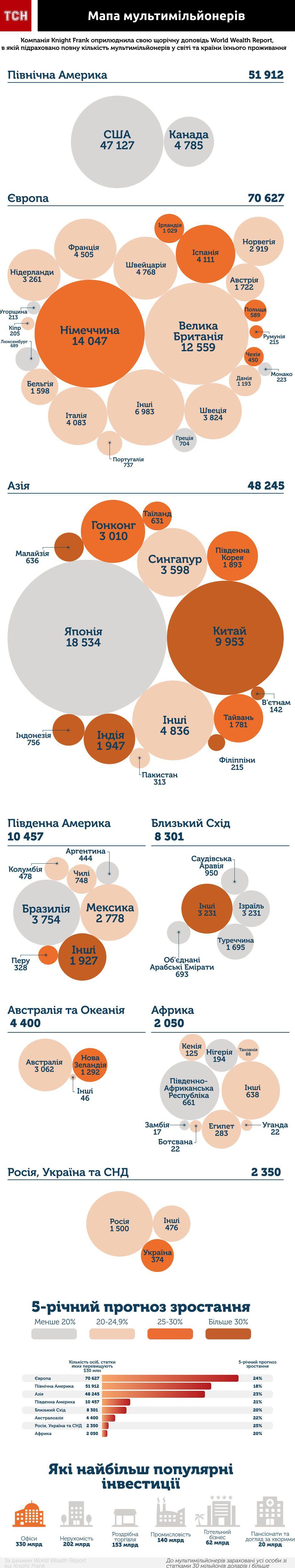 Мапа мультимільйонерів, мільйонери, інфографіка