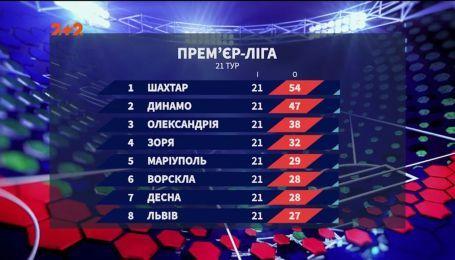 Чемпионат Украины: итоги 21 тура и анонс следующих матчей