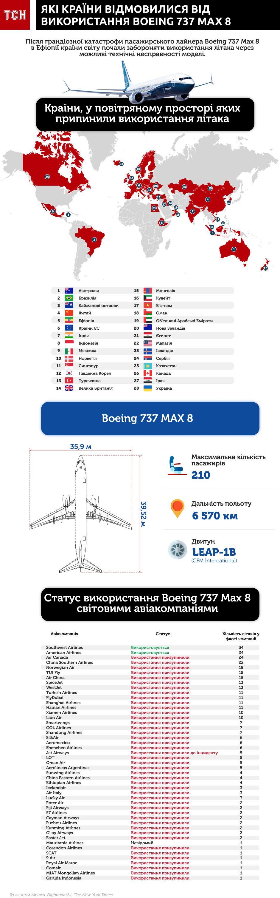 Як країни відмовилися від використання Boeing 737 інфографіка оновлена 3