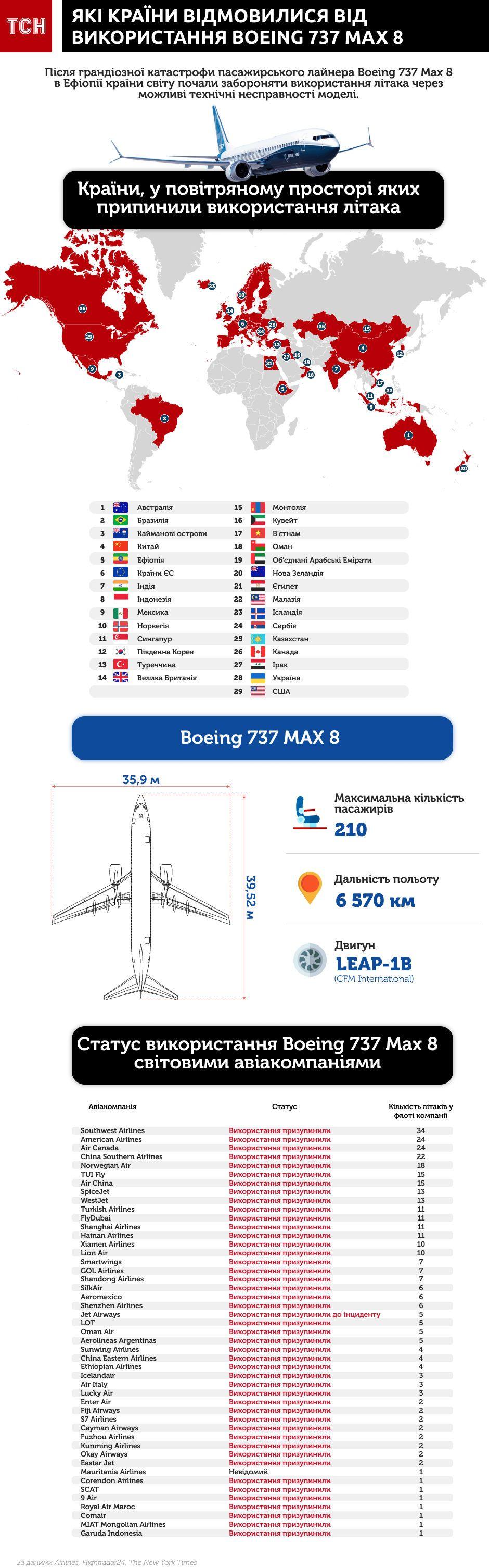 Як країни відмовилися від використання Boeing 737 інфографіка оновлена 4