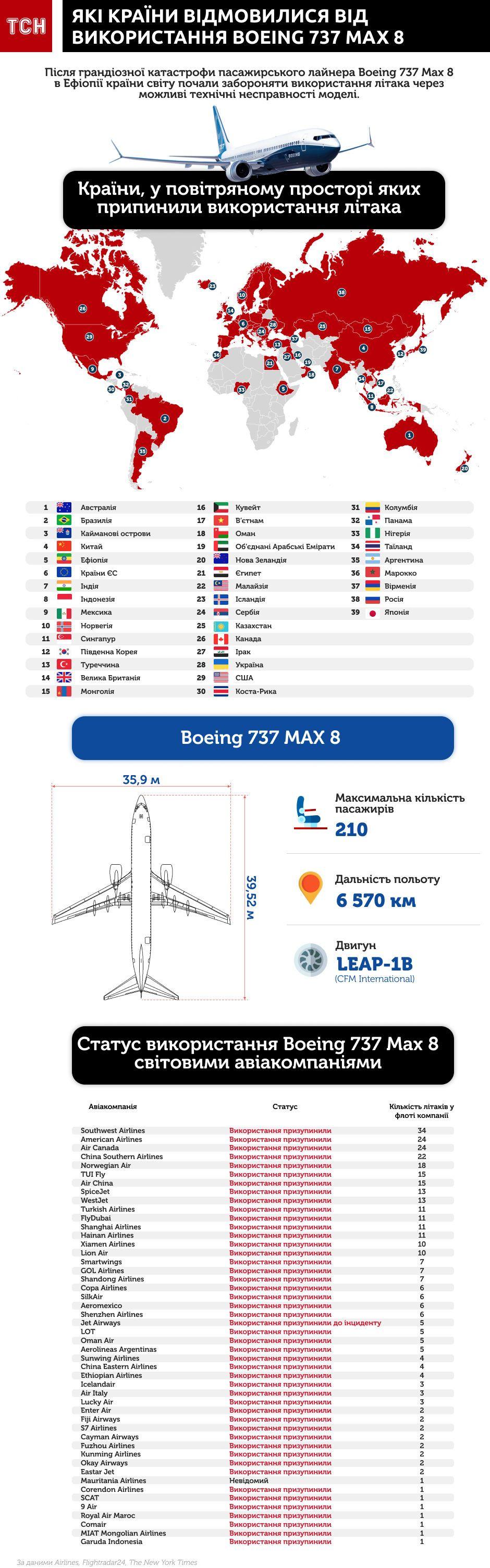 Які країни відмовилися від використання Boeing 737 інфографіка оновлена 5