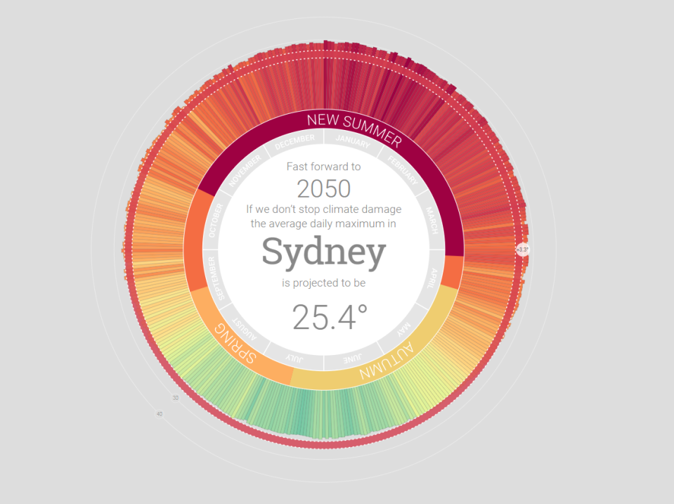 Зміни клімату в Австралії_2