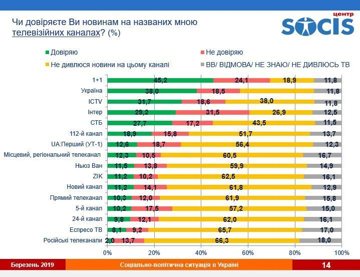Социс_рейтинг