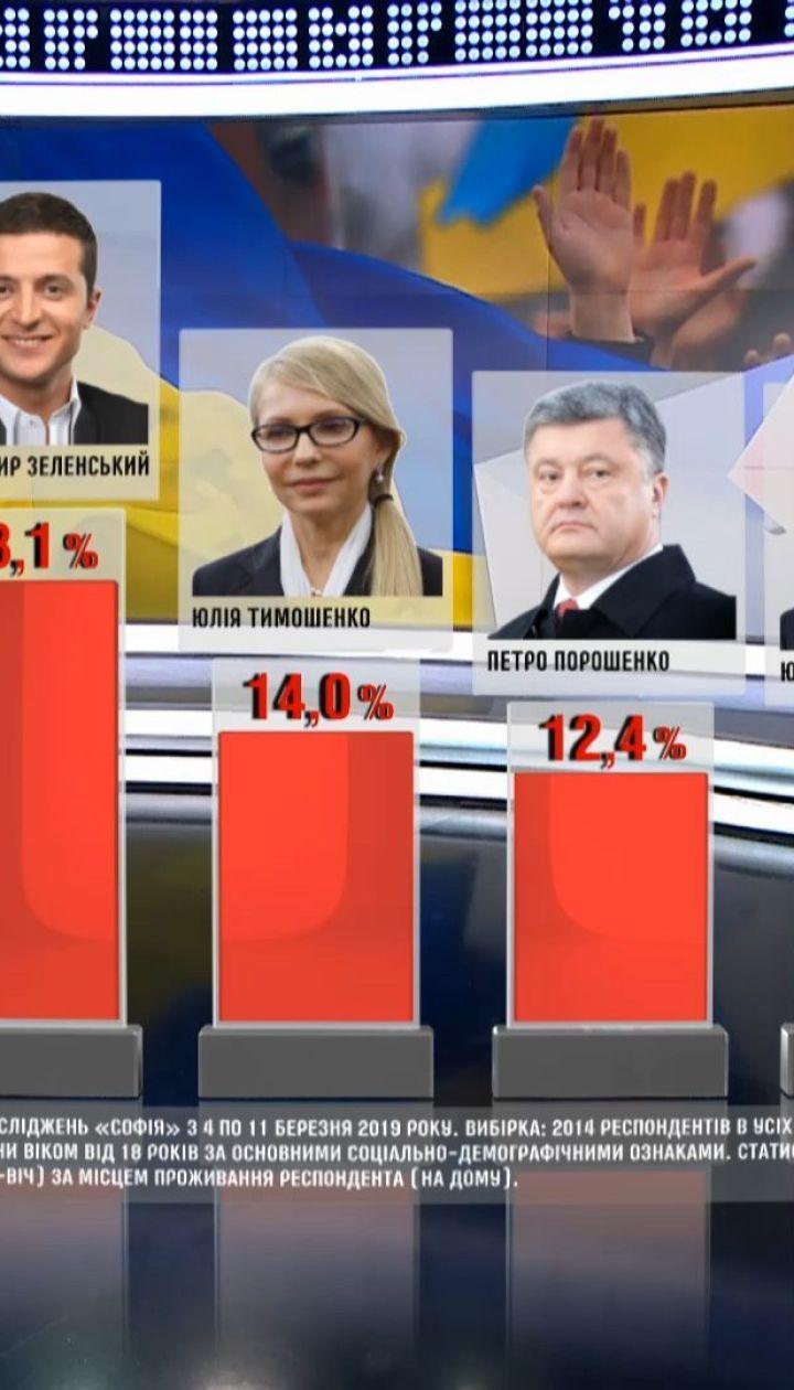 Более 23% украинцев, что точно пойдут на выборы, отдадут голоса за Зеленского