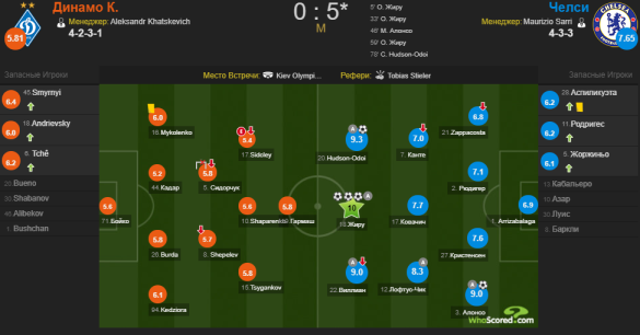 Whoscored Динамо - Челсі