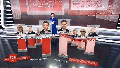 Президентские рейтинги: Зеленский закрепил за собой лидерство - исследование