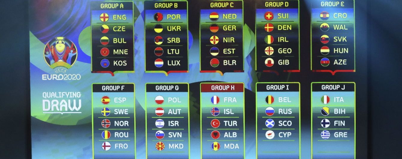 Відбір на Євро-2020. Групи і турнірні таблиці