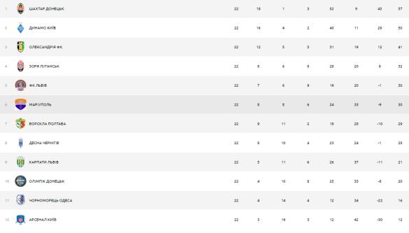 Таблиця УПЛ після першого етапу