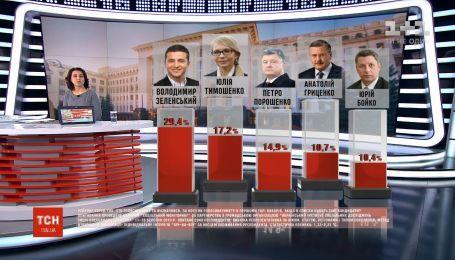 В предвыборной гонке Юлия Тимошенко вырвалась на второе место - опрос