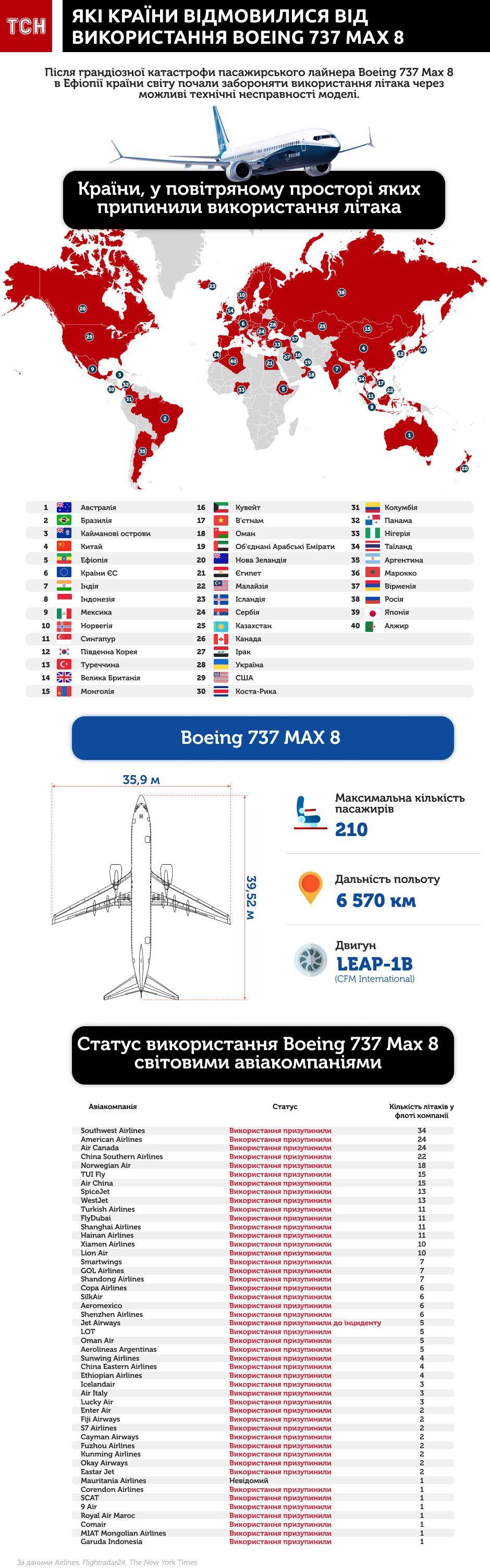 Які країни відмовилися від використання Boeing 737 інфографіка оновлена 6