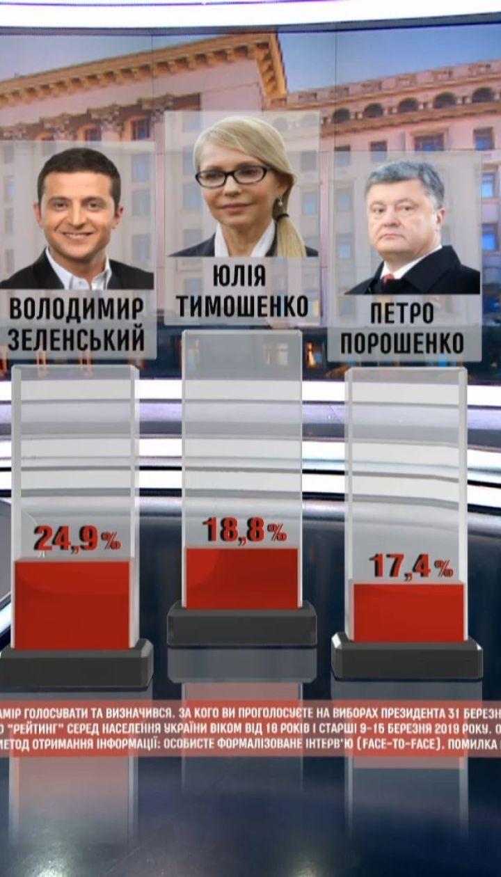 Свежий опрос: Порошенко во втором туре проигрывает всем основным оппонентам