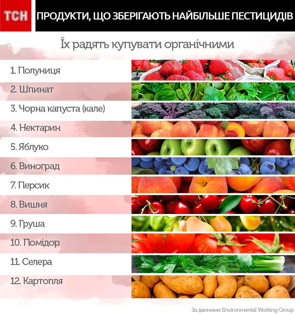 Топ овочів та фруктів за вмістом пестицидів_1