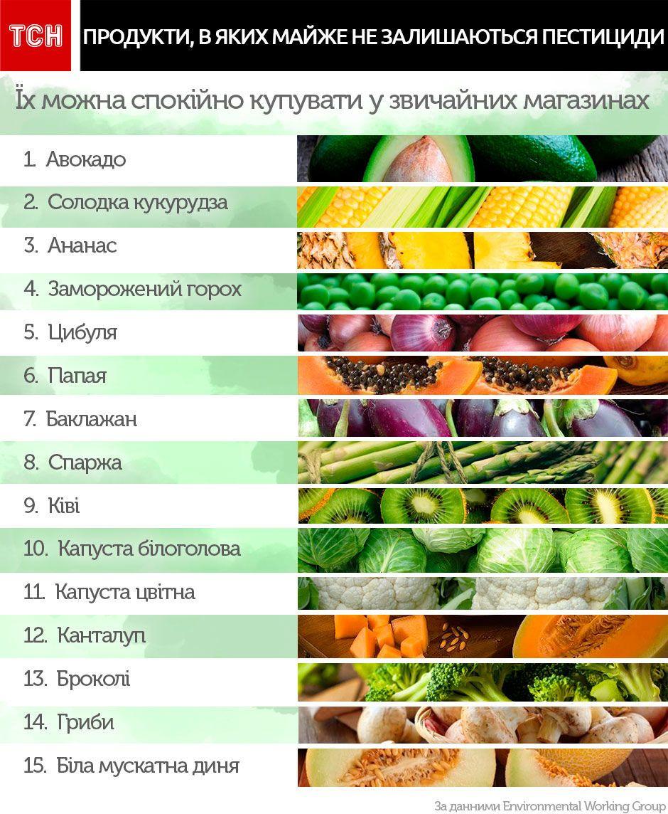 Топ овочів та фруктів за вмістом пестицидів_2