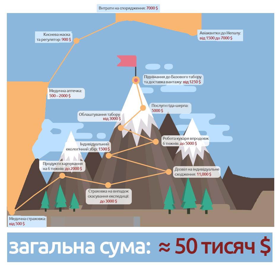 інфографіка еверест 3