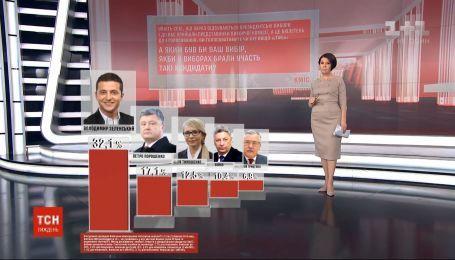 Найсвіжіші дані: соціологи оприлюднили рейтинги кандидатів за тиждень до виборів